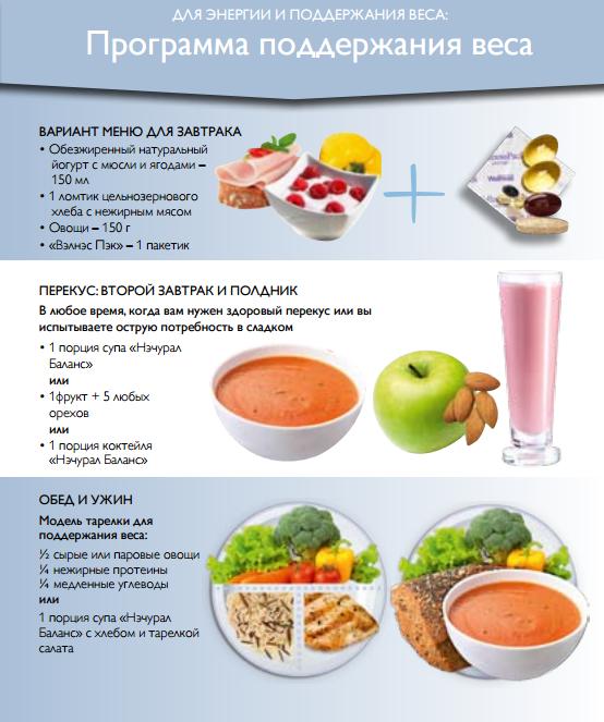 esempio dieta equilibrata settimanale